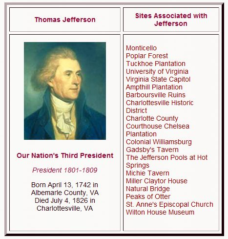 Thomas Jefferson in Virginia
